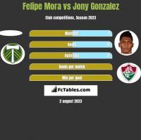 Felipe Mora vs Jony Gonzalez h2h player stats