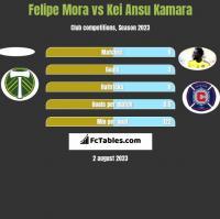Felipe Mora vs Kei Ansu Kamara h2h player stats