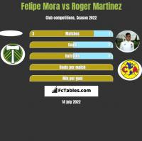 Felipe Mora vs Roger Martinez h2h player stats
