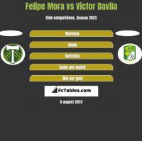 Felipe Mora vs Victor Davila h2h player stats