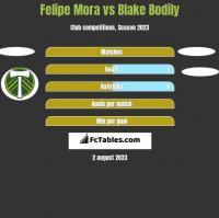 Felipe Mora vs Blake Bodily h2h player stats