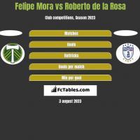Felipe Mora vs Roberto de la Rosa h2h player stats