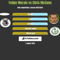 Felipe Morais vs Chris McCann h2h player stats
