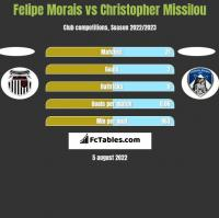 Felipe Morais vs Christopher Missilou h2h player stats