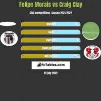 Felipe Morais vs Craig Clay h2h player stats