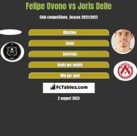 Felipe Ovono vs Joris Delle h2h player stats