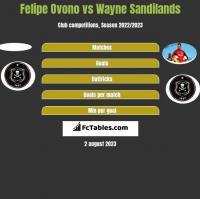 Felipe Ovono vs Wayne Sandilands h2h player stats