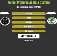 Felipe Ovono vs Ayanda Dlamini h2h player stats