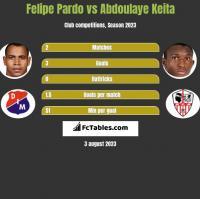 Felipe Pardo vs Abdoulaye Keita h2h player stats
