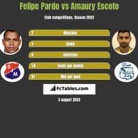 Felipe Pardo vs Amaury Escoto h2h player stats
