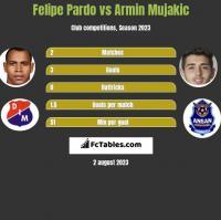 Felipe Pardo vs Armin Mujakic h2h player stats