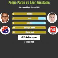 Felipe Pardo vs Azer Busuladic h2h player stats