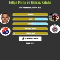 Felipe Pardo vs Bebras Natcho h2h player stats