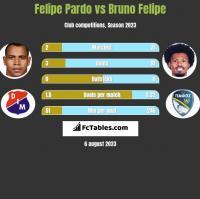 Felipe Pardo vs Bruno Felipe h2h player stats