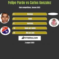 Felipe Pardo vs Carlos Gonzalez h2h player stats