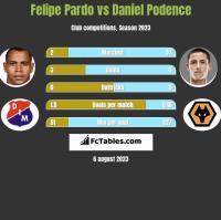 Felipe Pardo vs Daniel Podence h2h player stats