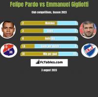 Felipe Pardo vs Emmanuel Gigliotti h2h player stats