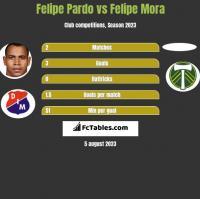 Felipe Pardo vs Felipe Mora h2h player stats