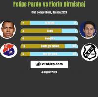Felipe Pardo vs Fiorin Dirmishaj h2h player stats