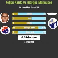 Felipe Pardo vs Giorgos Manousos h2h player stats