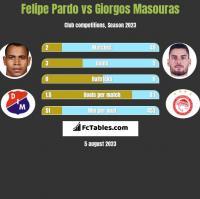 Felipe Pardo vs Giorgos Masouras h2h player stats