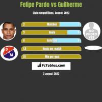 Felipe Pardo vs Guilherme h2h player stats