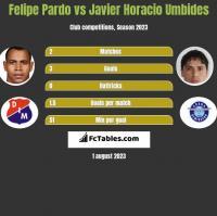 Felipe Pardo vs Javier Horacio Umbides h2h player stats