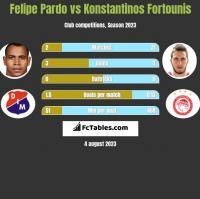 Felipe Pardo vs Konstantinos Fortounis h2h player stats