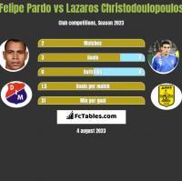 Felipe Pardo vs Lazaros Christodoulopoulos h2h player stats