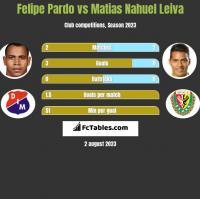Felipe Pardo vs Matias Nahuel Leiva h2h player stats