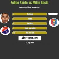Felipe Pardo vs Milan Kocic h2h player stats