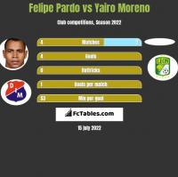 Felipe Pardo vs Yairo Moreno h2h player stats