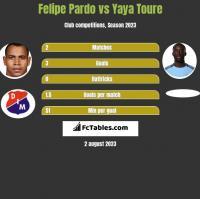 Felipe Pardo vs Yaya Toure h2h player stats
