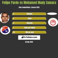 Felipe Pardo vs Mohamed Mady Camara h2h player stats