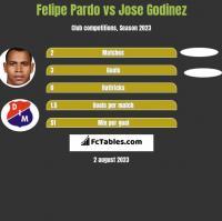 Felipe Pardo vs Jose Godinez h2h player stats