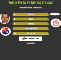 Felipe Pardo vs Marios Vrousai h2h player stats