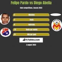 Felipe Pardo vs Diego Abella h2h player stats