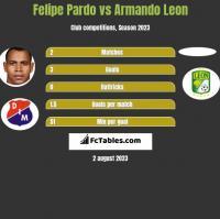 Felipe Pardo vs Armando Leon h2h player stats