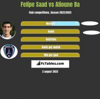 Felipe Saad vs Alioune Ba h2h player stats