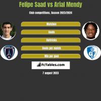 Felipe Saad vs Arial Mendy h2h player stats