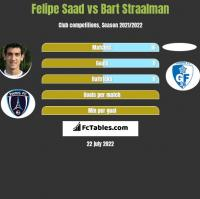 Felipe Saad vs Bart Straalman h2h player stats