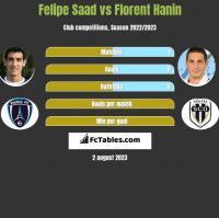 Felipe Saad vs Florent Hanin h2h player stats