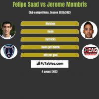 Felipe Saad vs Jerome Mombris h2h player stats