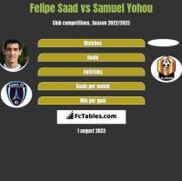 Felipe Saad vs Samuel Yohou h2h player stats
