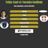 Felipe Saad vs Yacouba Coulibaly h2h player stats