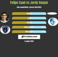 Felipe Saad vs Jordy Gaspar h2h player stats