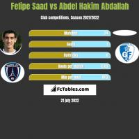 Felipe Saad vs Abdel Hakim Abdallah h2h player stats