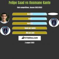 Felipe Saad vs Ousmane Kante h2h player stats