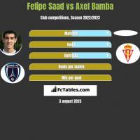Felipe Saad vs Axel Bamba h2h player stats