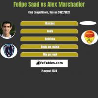 Felipe Saad vs Alex Marchadier h2h player stats